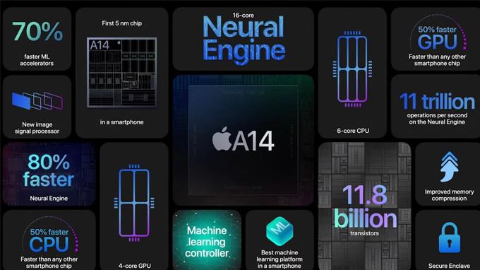 cấu hình iPhone 12 Pro Max 256GB được trang bị chipset mạnh nhất cũng không có gì bất ngờ